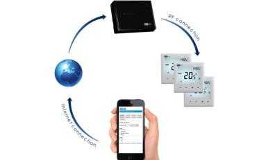 zone internetes termosztát rendszer